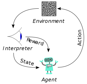 Reinforcement Learning in Python.