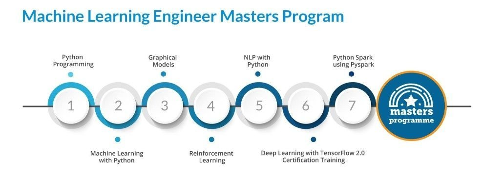 machine learning masters